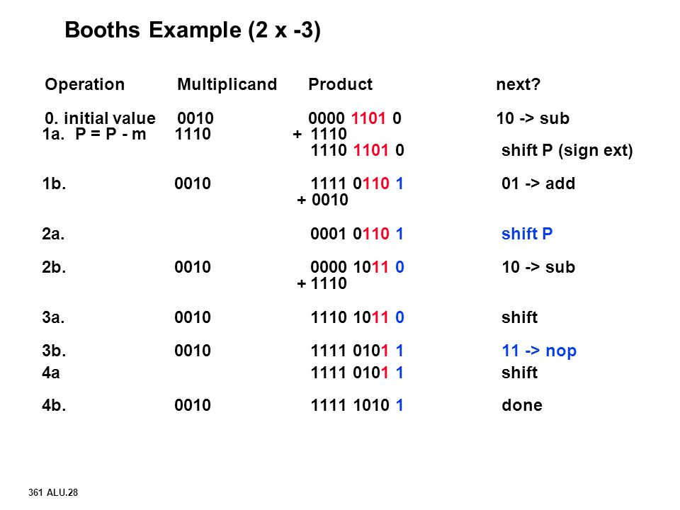 Booths Example (2 x -3) Operation Multiplicand Product next