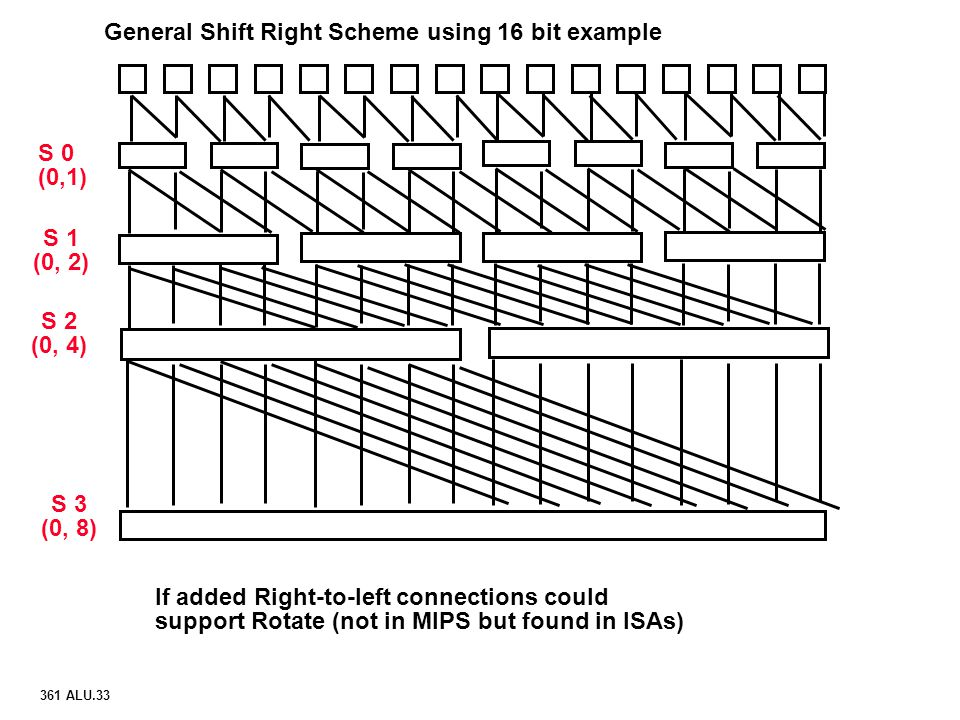 General Shift Right Scheme using 16 bit example