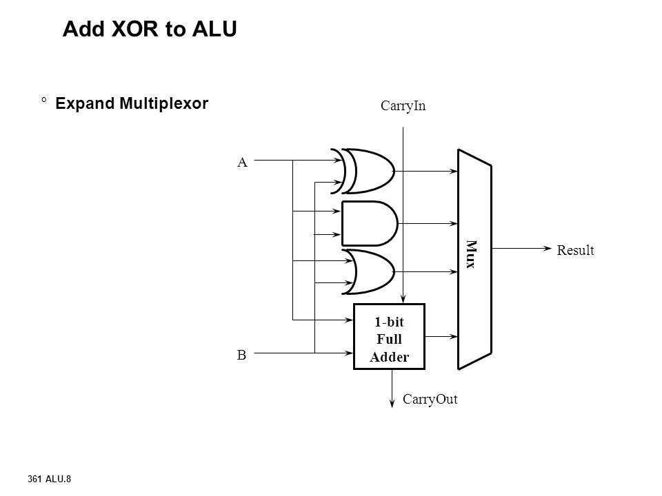 Add XOR to ALU Expand Multiplexor CarryIn A Result Mux 1-bit Full