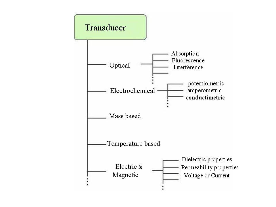 conductimetric