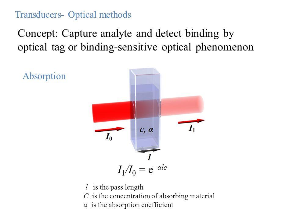 Transducers- Optical methods