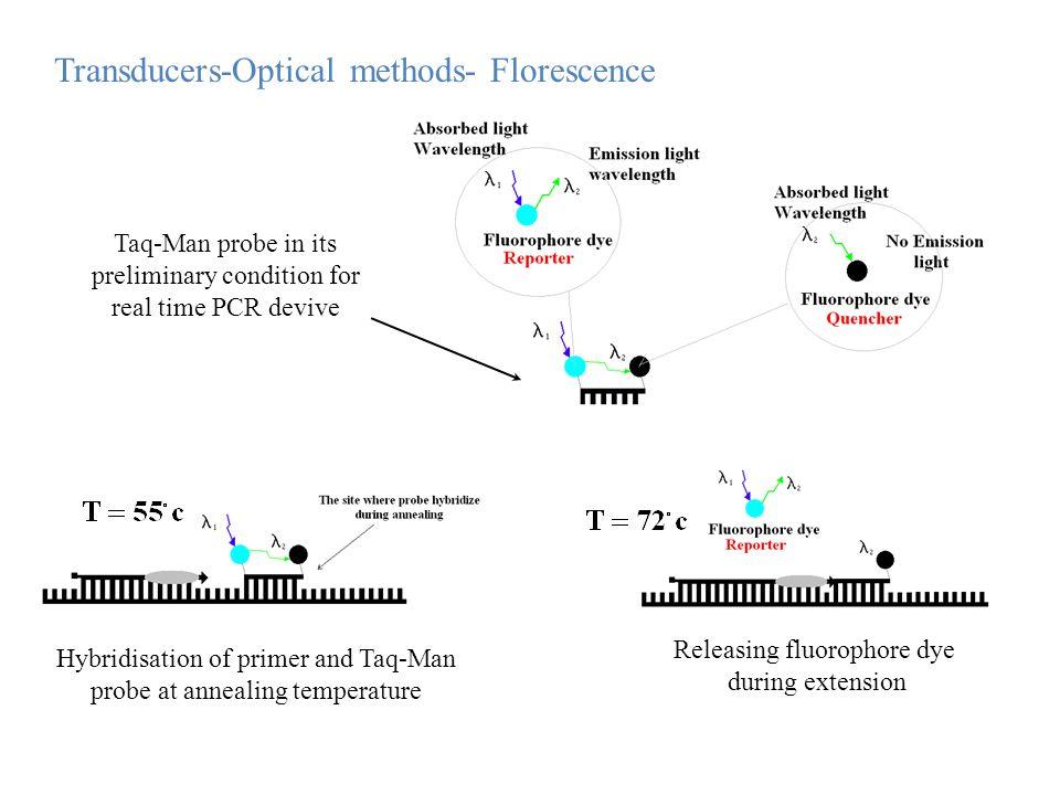 Transducers-Optical methods- Florescence
