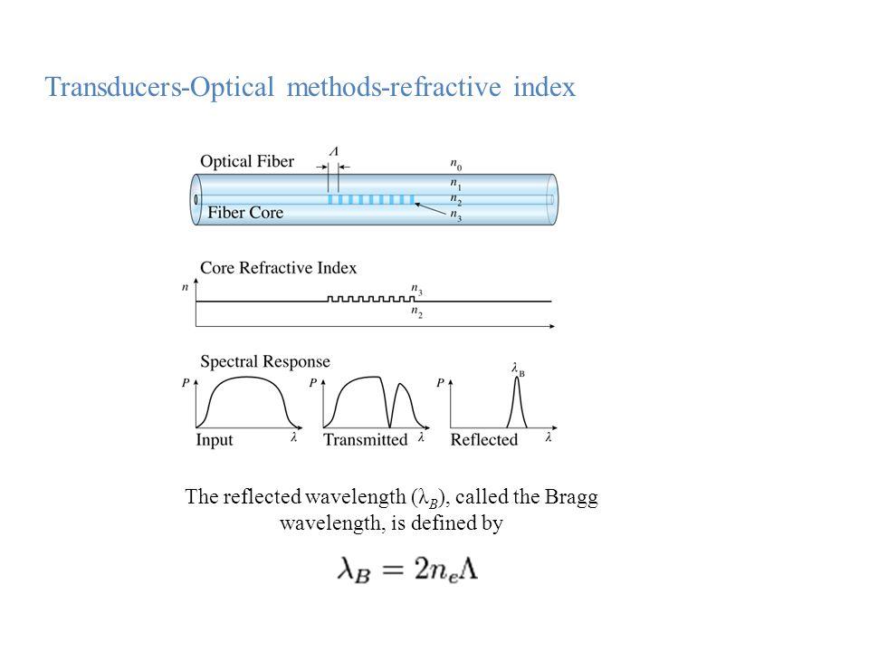 Transducers-Optical methods-refractive index