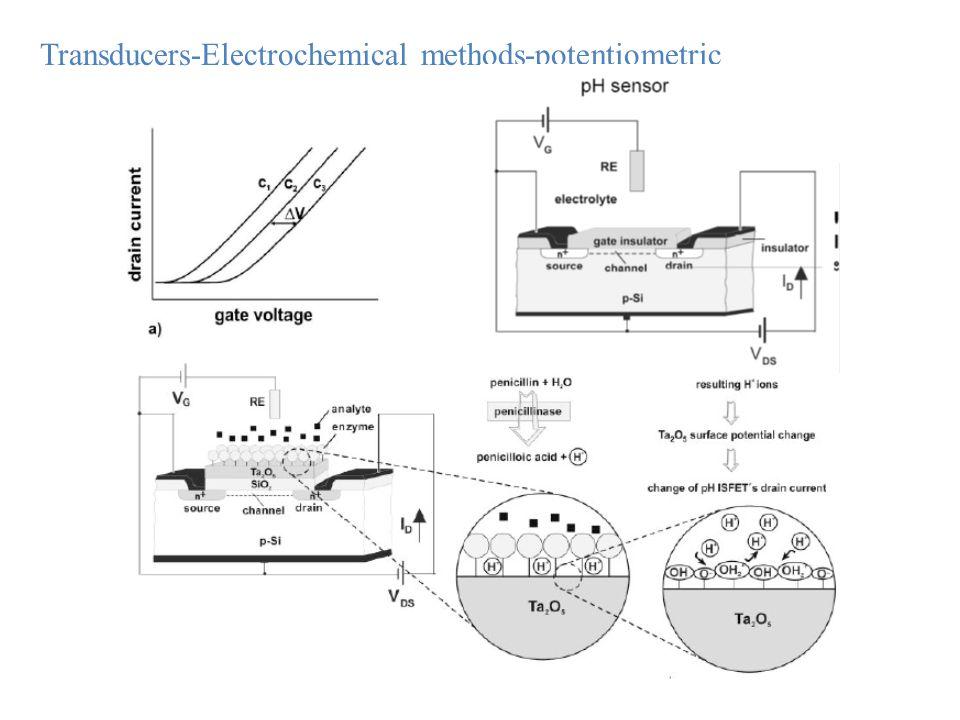 Transducers-Electrochemical methods-potentiometric