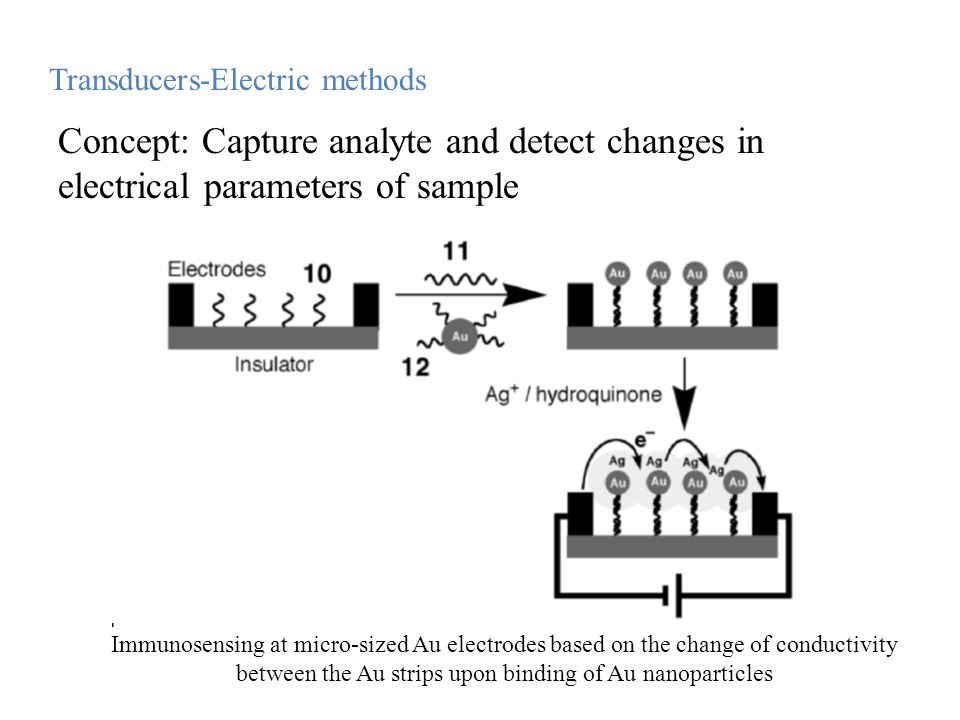 Transducers-Electric methods