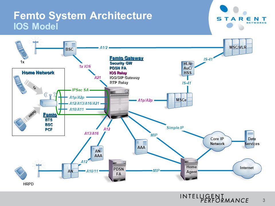 Femto System Architecture IOS Model
