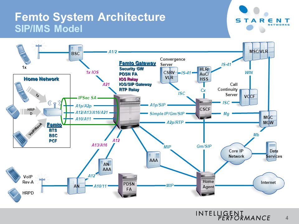 Femto System Architecture SIP/IMS Model