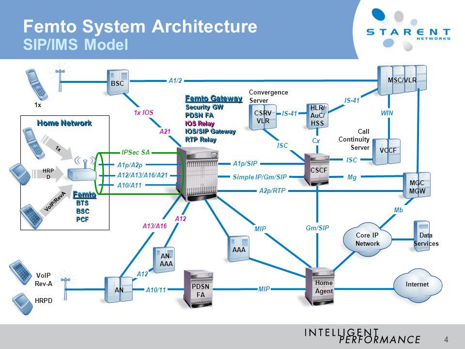 Femto System Architecture SIP/IMS Model