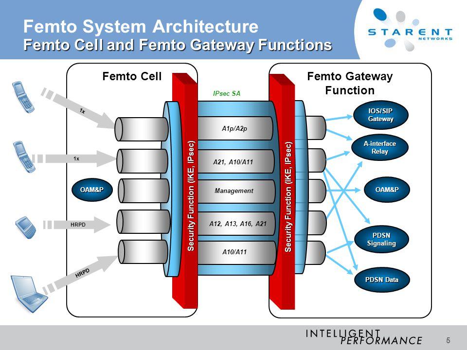 Femto System Architecture Femto Cell and Femto Gateway Functions