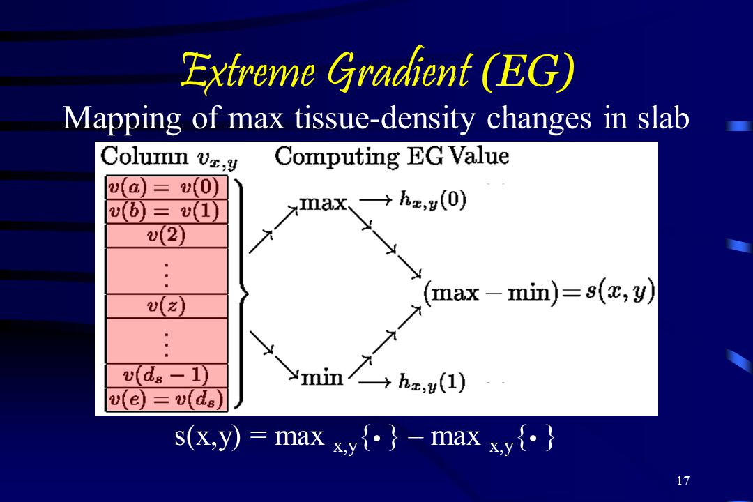 Mapping of max tissue-density changes in slab
