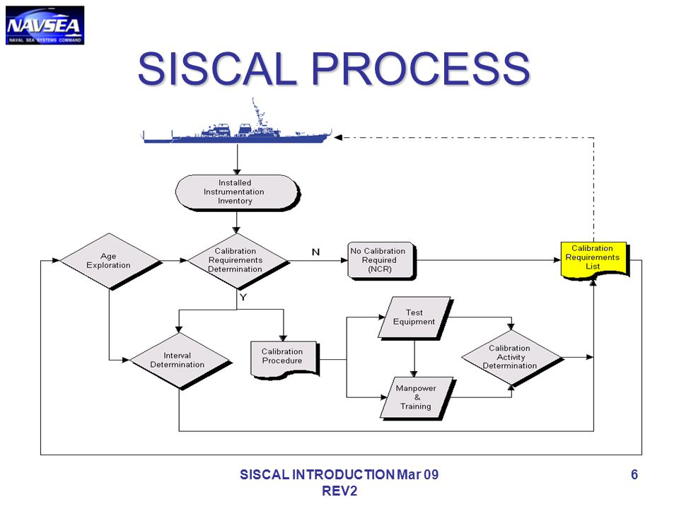 SISCAL INTRODUCTION Mar 09 REV2
