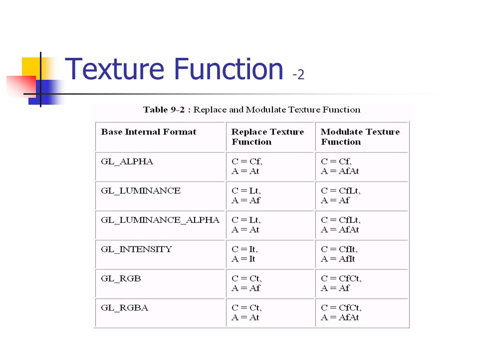 Texture Function -2