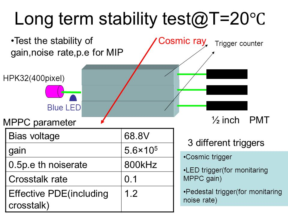 Long term stability test@T=20℃