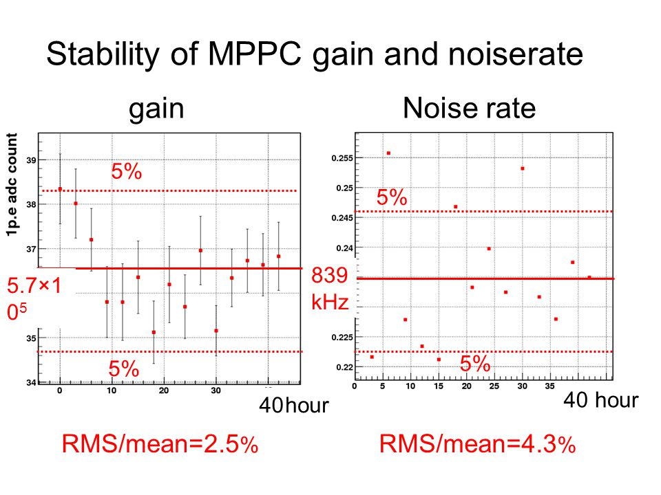 Stability of MPPC gain and noiserate