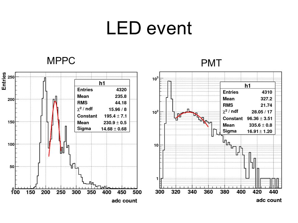 LED event MPPC PMT