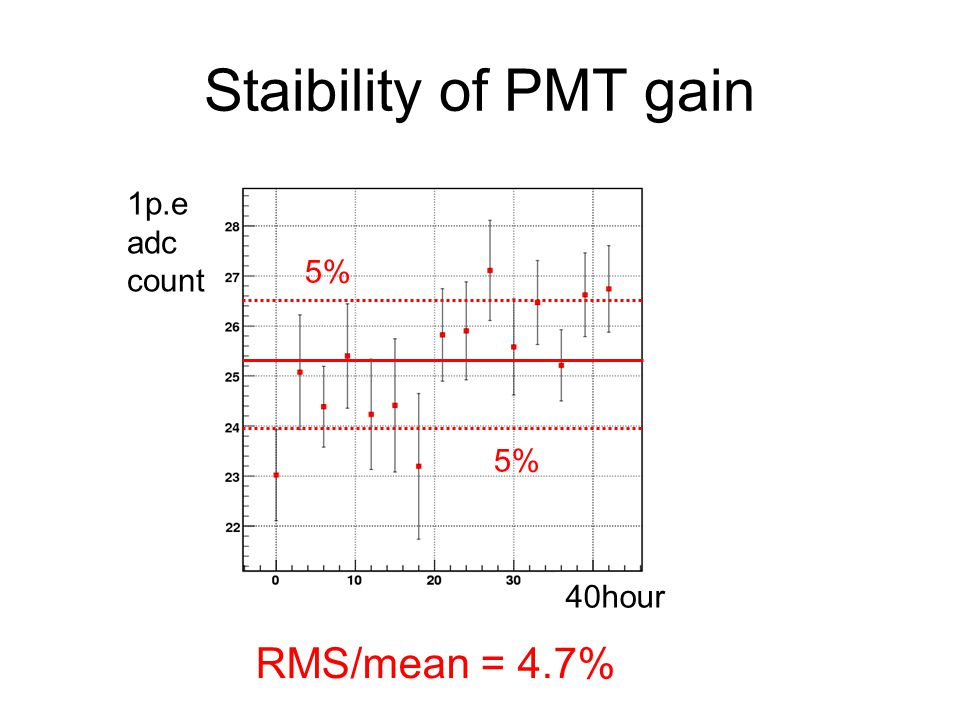 Staibility of PMT gain 1p.e adc count 5% 5% 40hour RMS/mean = 4.7%