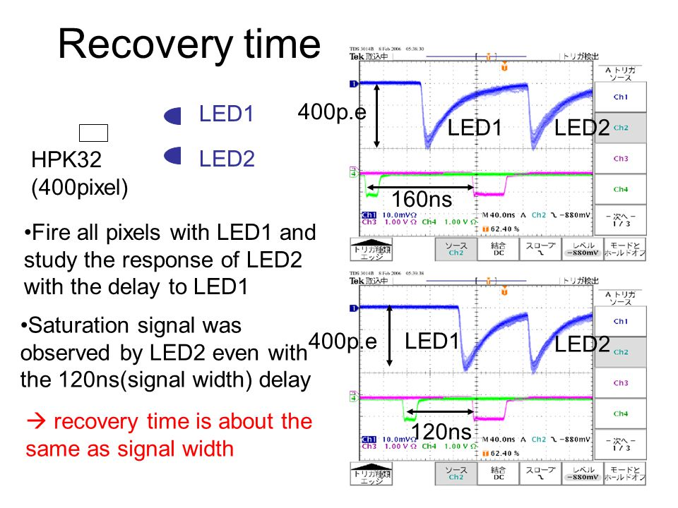 Recovery time LED1 400p.e LED1 LED2 HPK32 (400pixel) LED2 160ns
