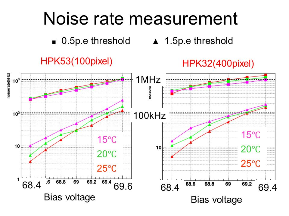 Noise rate measurement