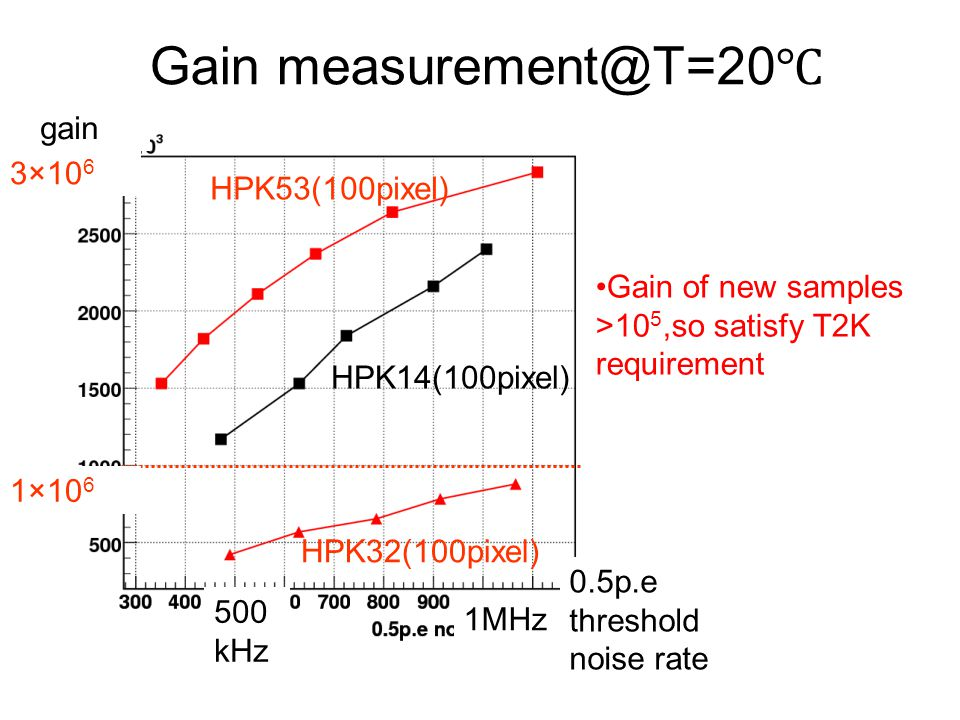 Gain measurement@T=20℃ gain 3×106 HPK53(100pixel)