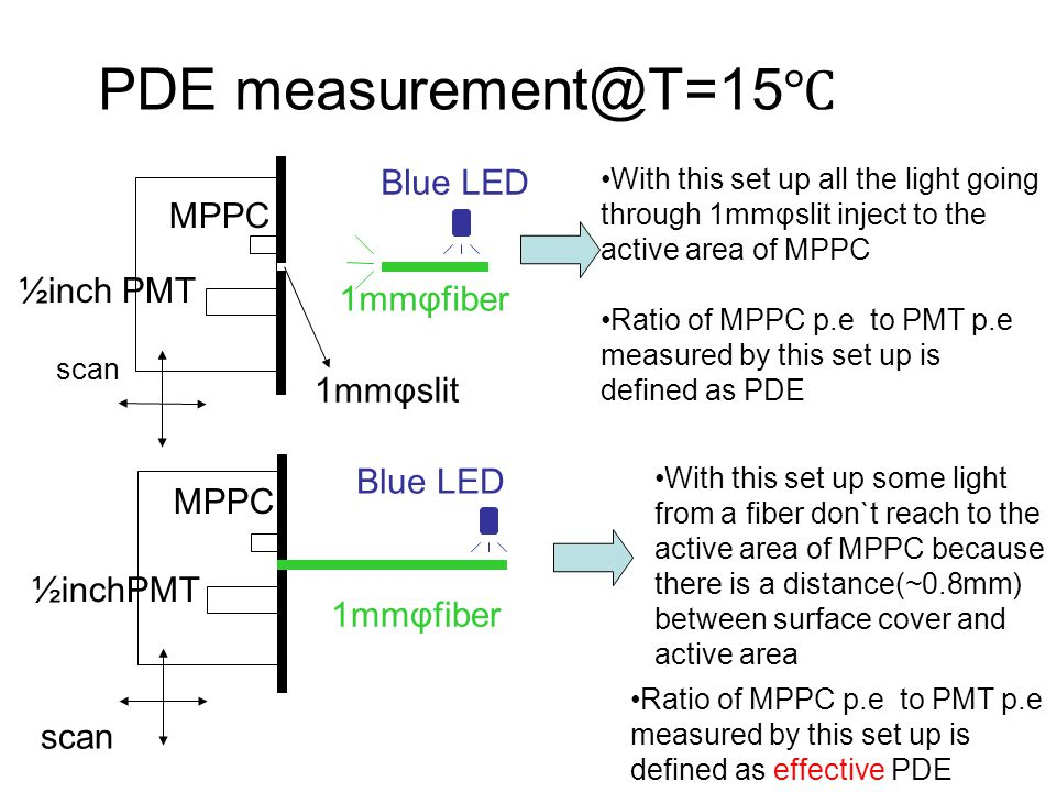 PDE measurement@T=15℃ Blue LED MPPC 1mmφfiber 1mmφslit Blue LED MPPC