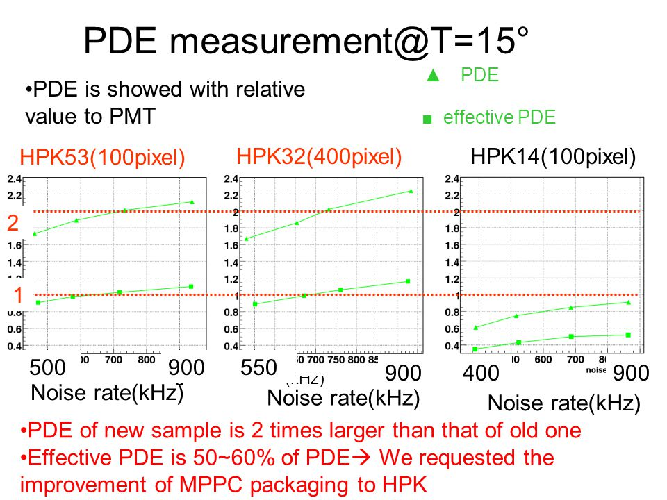 PDE measurement@T=15° PDE is showed with relative value to PMT
