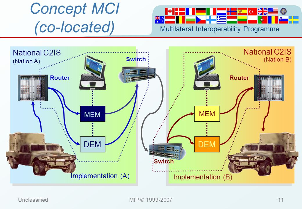 Concept MCI (co-located)