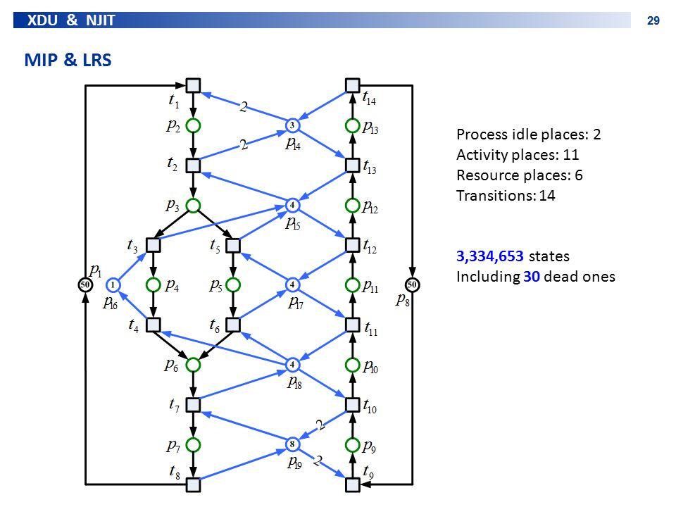MIP & LRS Process idle places: 2 Activity places: 11
