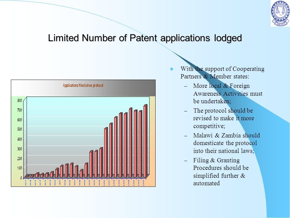 Limited Number of Patent applications lodged