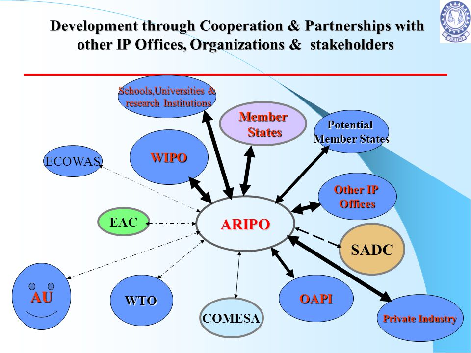 Development through Cooperation & Partnerships with