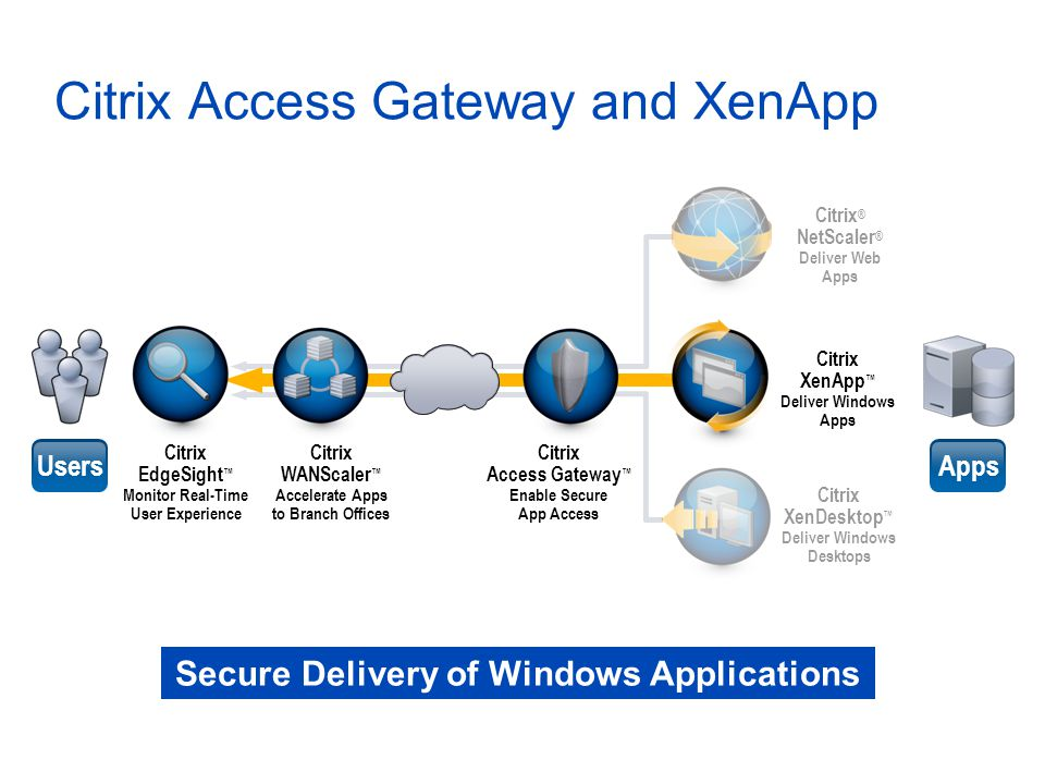 Citrix Access Gateway and XenApp