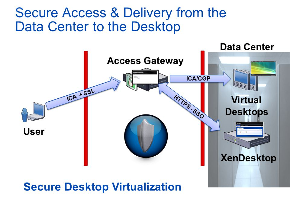 Secure Access & Delivery from the Data Center to the Desktop