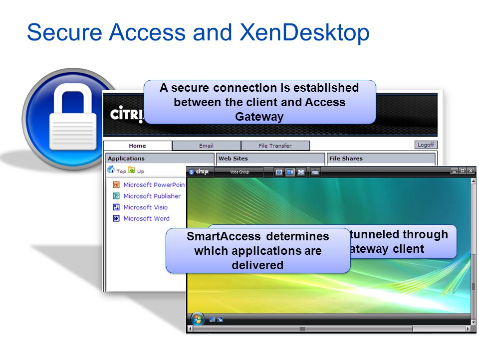 Secure Access and XenDesktop