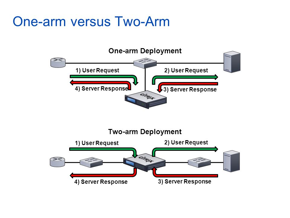 One-arm versus Two-Arm