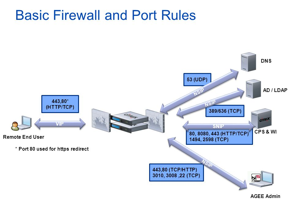 Basic Firewall and Port Rules