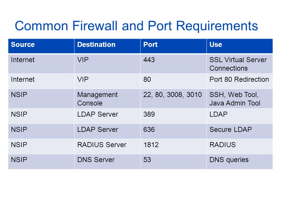 Common Firewall and Port Requirements