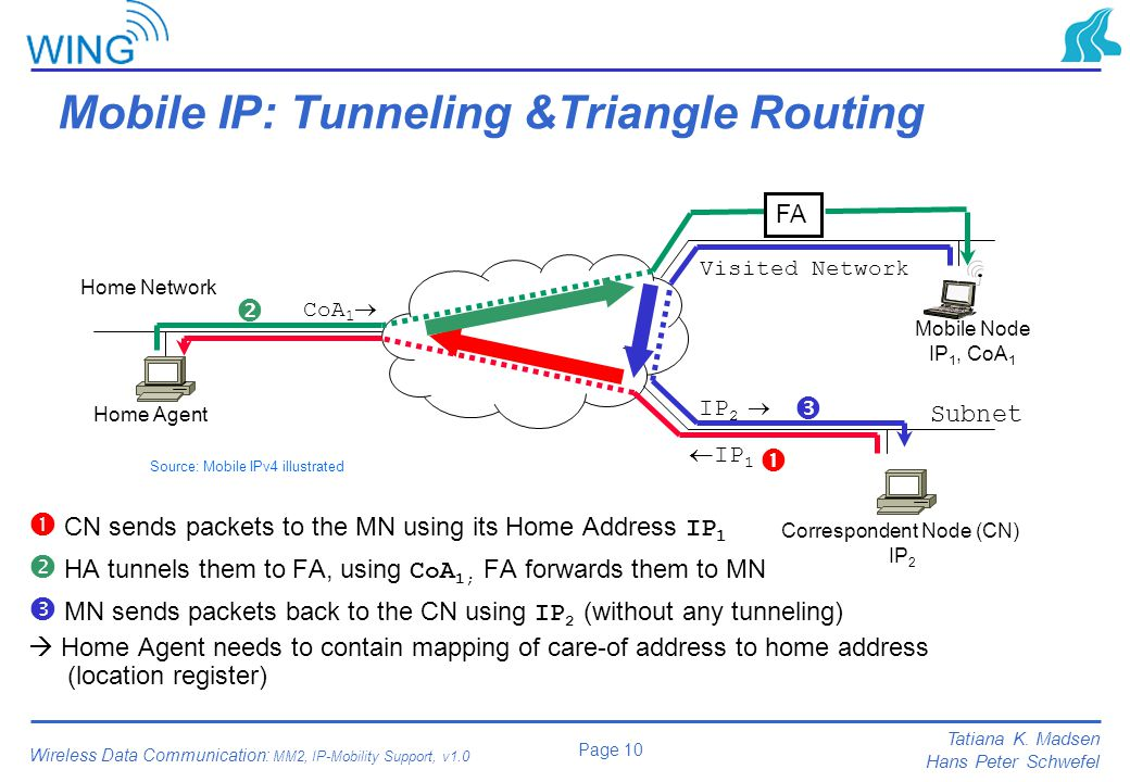 Mobile IP: Tunneling &Triangle Routing