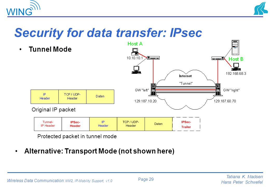 Security for data transfer: IPsec
