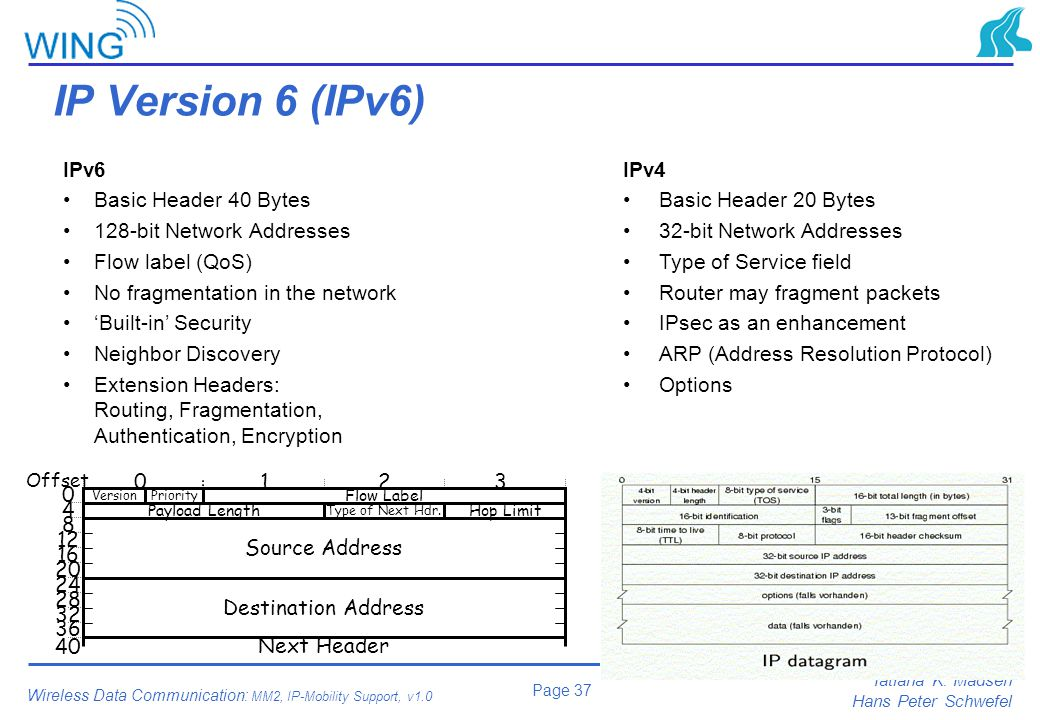 IP Version 6 (IPv6) IPv6 Basic Header 40 Bytes