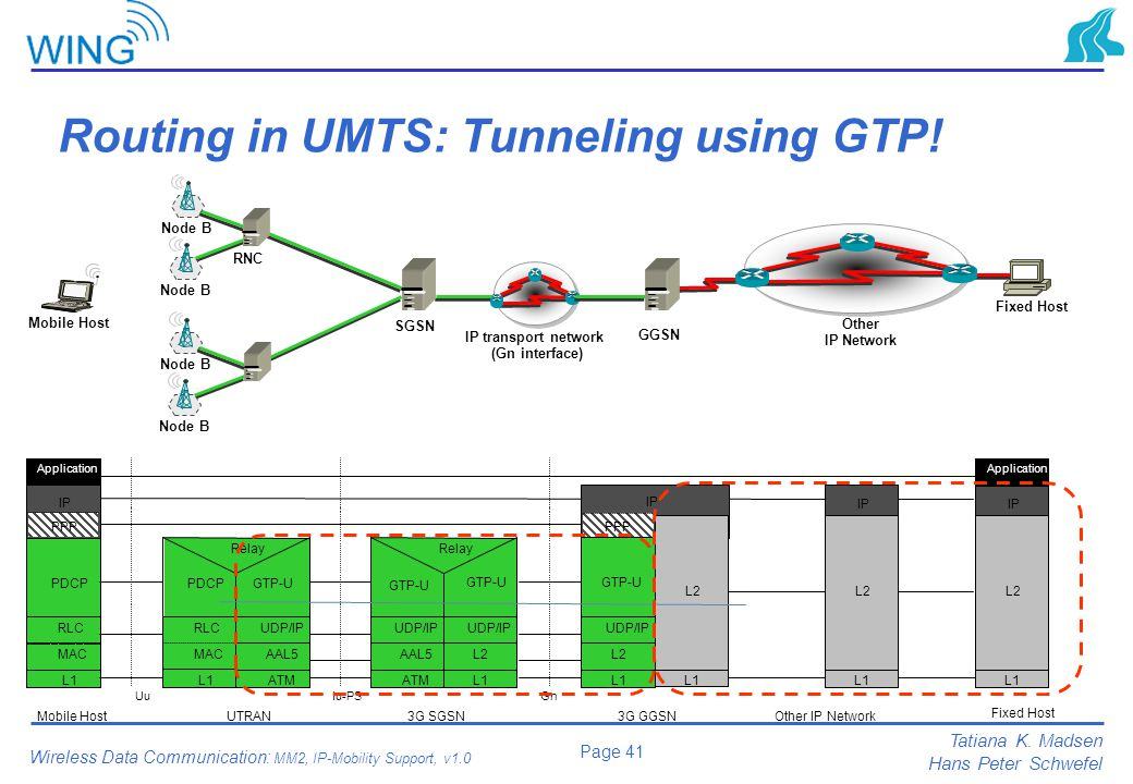 Routing in UMTS: Tunneling using GTP!