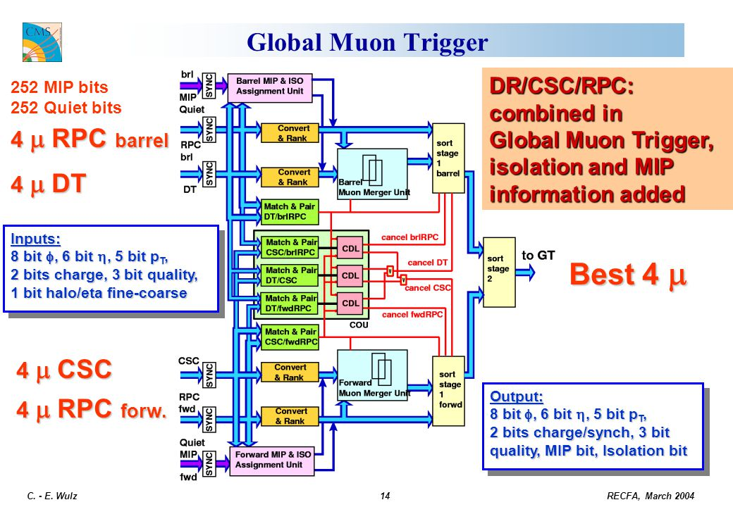 Best 4 m Global Muon Trigger DR/CSC/RPC: combined in