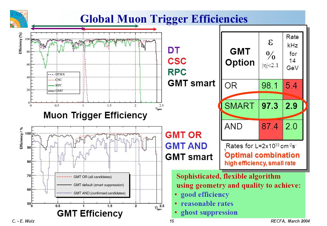 Global Muon Trigger Efficiencies