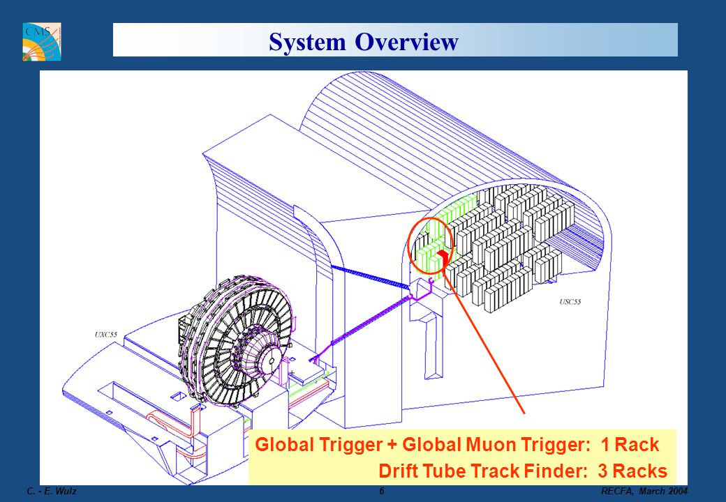 System Overview Global Trigger + Global Muon Trigger: 1 Rack