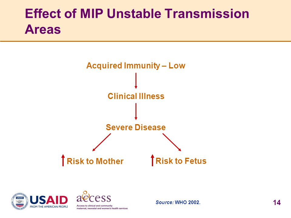 Effect of MIP Unstable Transmission Areas