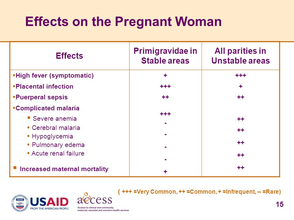 Effects on the Pregnant Woman