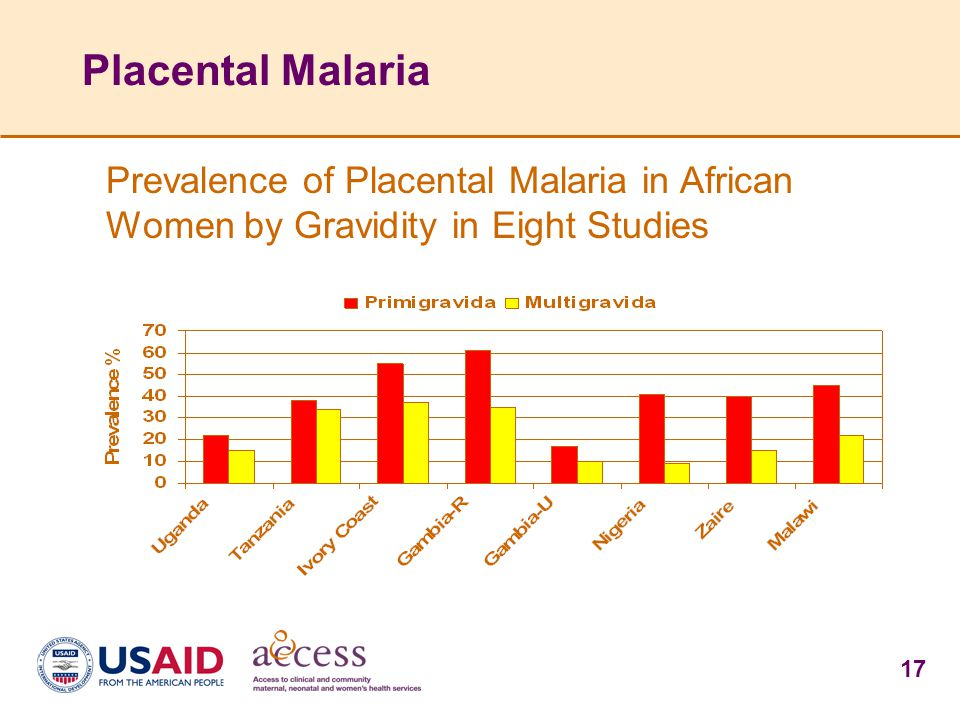 Placental Malaria Prevalence of Placental Malaria in African Women by Gravidity in Eight Studies.