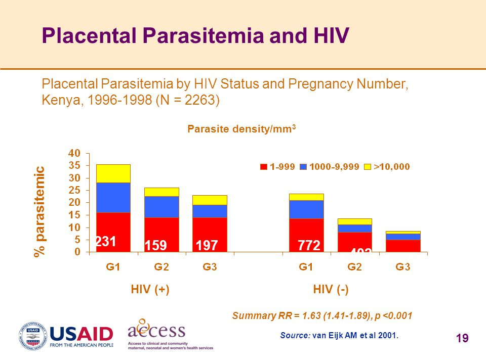Placental Parasitemia and HIV