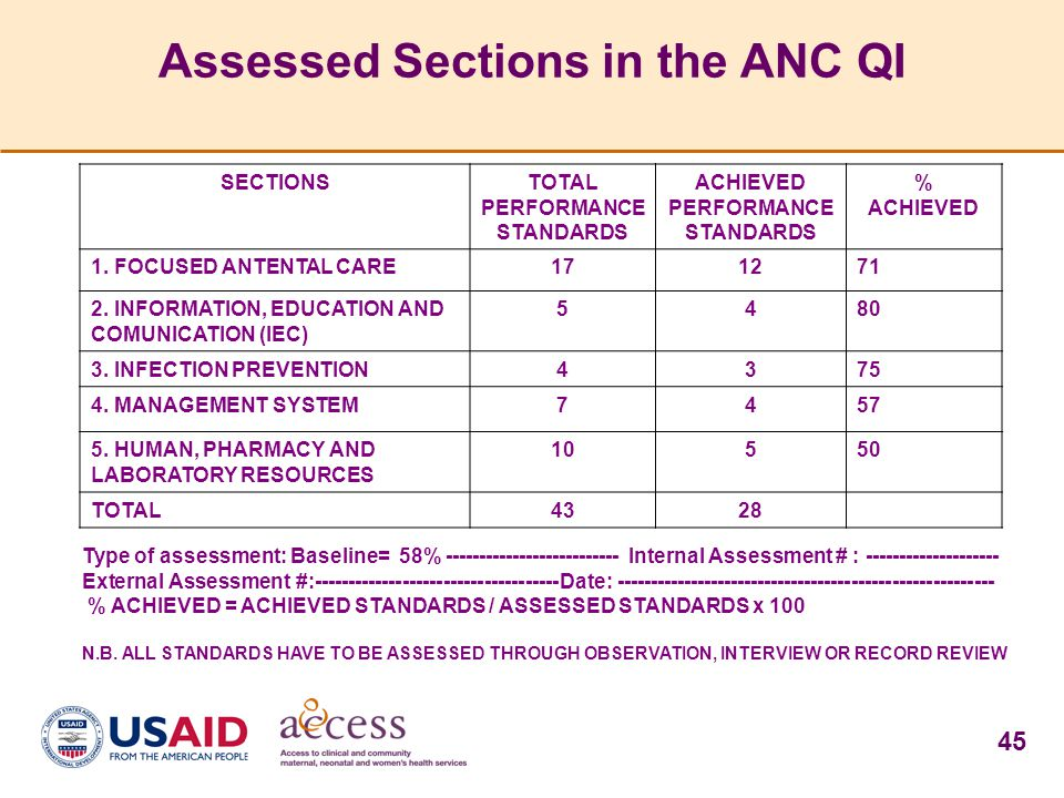 Assessed Sections in the ANC QI