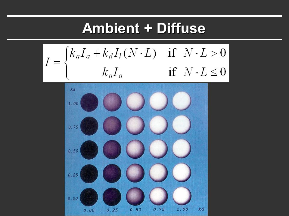 Ambient + Diffuse