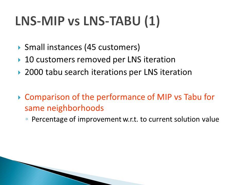 LNS-MIP vs LNS-TABU (1) Small instances (45 customers)