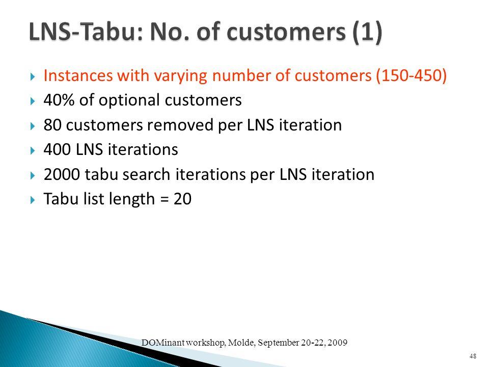 LNS-Tabu: No. of customers (1)